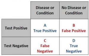 false positive rate